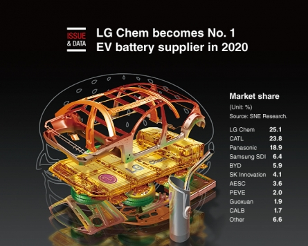 [Graphic News] LG Chem becomes No. 1 EV battery supplier in 2020