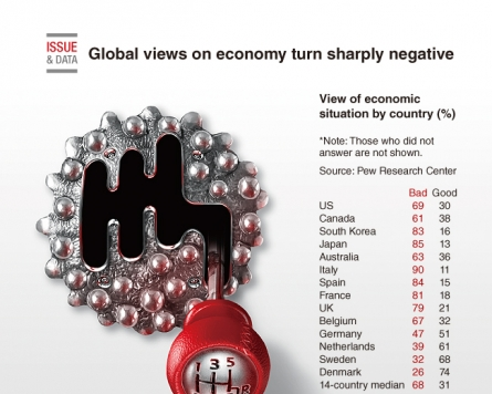 [Graphic News] Global views on economy turn sharply negative