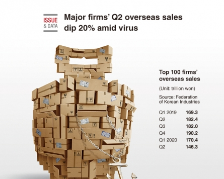 [Graphic News] Major firms' Q2 overseas sales dip 20% amid virus