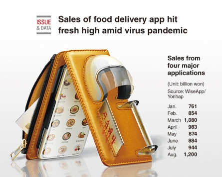 [Graphic News] Sales of food delivery app hit fresh high amid virus pandemic