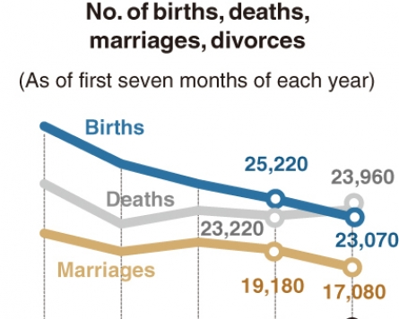 [Monitor] No. of marriages plunges during pandemic