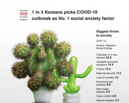 [Graphic News] 1 in 3 Koreans picks COVID-19 outbreak as No. 1 social anxiety factor