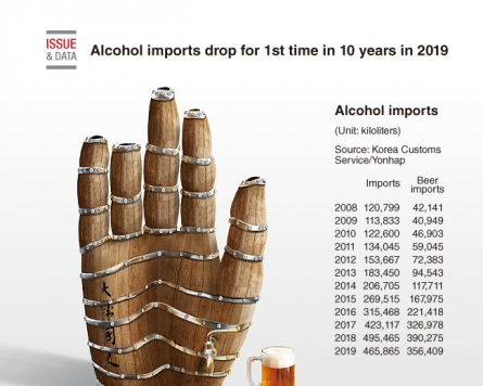 [Graphic News] Alcohol imports drop for 1st time in 10 years in 2019