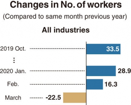 [Monitor] Largest-ever drop in manufacturing jobs seen in Oct.