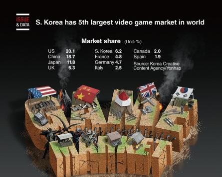[Graphic News] S. Korea has 5th largest video game market in world