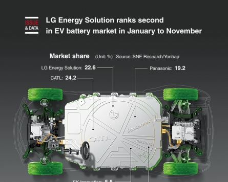 [Graphic News] LG Energy Solution ranks second in EV battery market in January to November