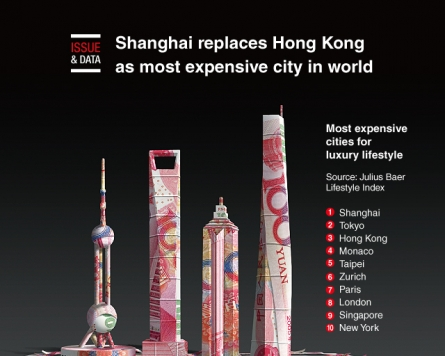 [Graphic News] Shanghai replaces HK as most expensive city in world