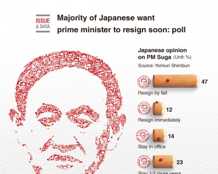 [Graphic News] Majority of Japanese want prime minister to resign soon: poll