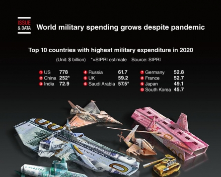 [Graphic News] World military spending grows despite pandemic