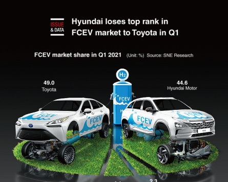 [Graphic News] Hyundai loses top rank in FCEV market to Toyota in Q1