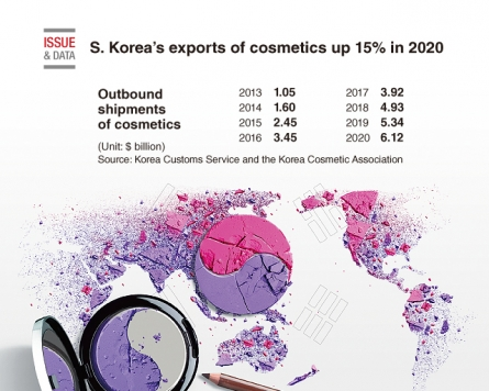 [Graphic News] S. Korea's exports of cosmetics up 15% in 2020