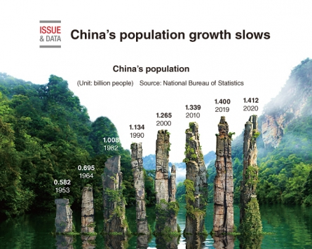 [Graphic News] China's population growth slows