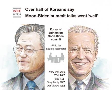[Graphic News] Over half of Koreans say Moon-Biden summit talks went 'well'