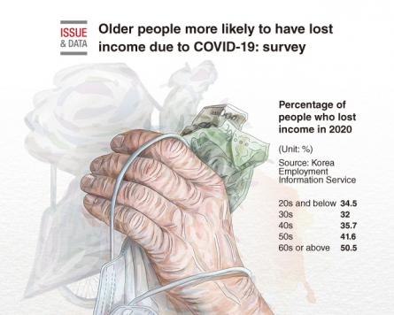 [Graphic News] Older people more likely to have lost income due to COVID-19: survey