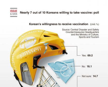 [Graphic News] Nearly 7 out of 10 Koreans willing to take vaccine: poll
