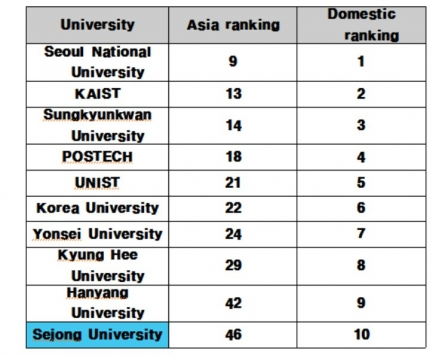 Sejong University records biggest jump in THE Asia rankings