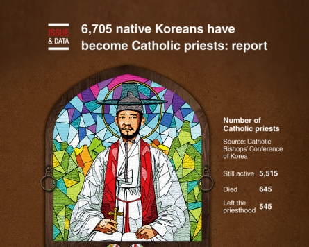 [Graphic News] 6,705 native Koreans have become Catholic priests: report