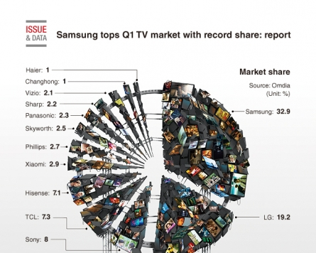 [Graphic News] Samsung tops Q1 TV market with record share: report