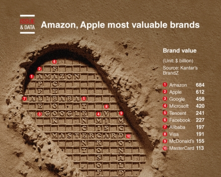 [Graphic News] Amazon, Apple most valuable brands