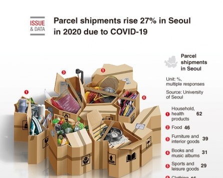 [Graphic News] Parcel shipments rise 27% in Seoul in 2020 due to COVID-19