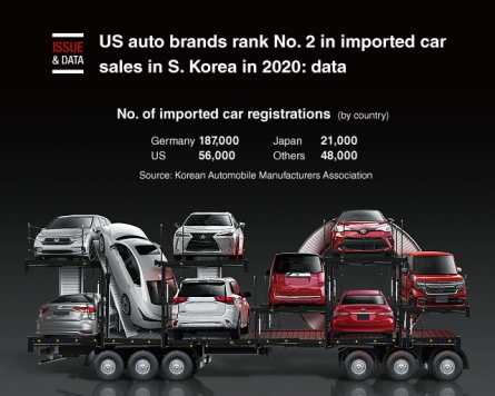[Graphic News] US auto brands rank No. 2 in imported car sales in S. Korea in 2020: data