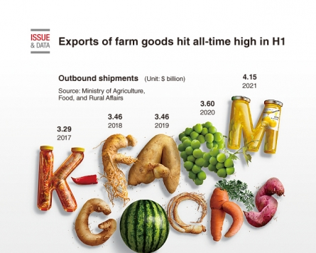 [Graphic News] Exports of farm goods hit all-time high in H1