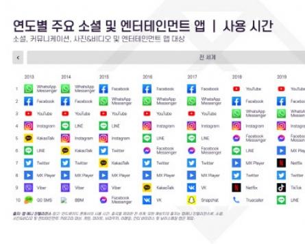South Korea ranks fifth in social app spending as KakaoTalk and YouTube take lead