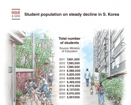 [Graphic News] Student population on steady decline in South Korea