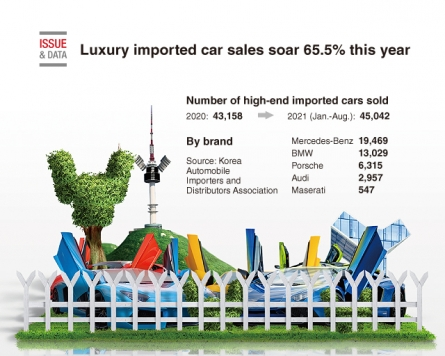 [Graphic News] Luxury imported car sales soar 65.5% this year