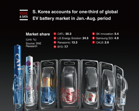 [Graphic News] S. Korea accounts for one-third of global EV battery market in Jan.-Aug. period
