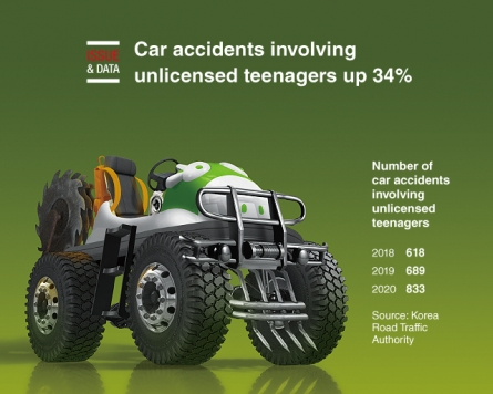 [Graphic News] Car accidents involving unlicensed teenagers up 34%: data