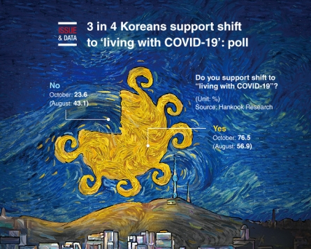 [Graphic News] 3 in 4 Koreans support shift to 'living with COVID-19': poll