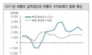 <생생코스피>삼성전자, 100만원까지 '배추 한잎' 남았다