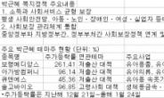 <생생코스닥>1월 최고테마 '박근혜株' 열기 언제까지 갈까