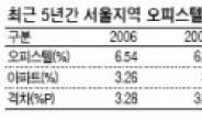 서울 오피스텔 임대수익률 4년째 하락