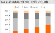 """<생생코스피>""""코라오홀딩스, 신세계 같은 유통시장 지배자""""(동부증권)"""
