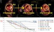말기암 치료, 휴면암으로 장기생존에 천연물 항암제 주목