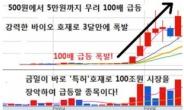 산성피앤씨의 50배보다 더 강력한 1000원 BT특허주가 출몰한다!