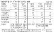 삼성전자 '빅3' 퇴임이후 등기임원 보수 2년째 감소