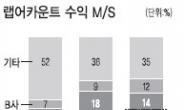 삼성證 10년의 땀…'골든오션' 열다