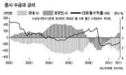 금융·소재·원자재 수혜株 첫 손