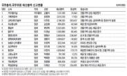 <고위공직자 재산공개>주식·부동산서 '재미'…그들의 재테크엔 실패란 없다?