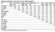 <방패형 자산관리 수단 '헤지펀드'>최소투자금 적어 소액투자도 용이