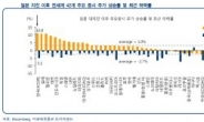 국내 증시 하락은 글로벌 평균의 2배...기업 이익 지표는 긍정적