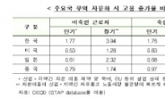 무역자유화 고용증가율 …韓이 1위 !?