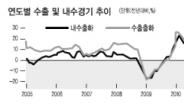 한국도 '불황형 흑자' 속으로?