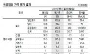 사회기반시설 첫 합산…나라재산 2.7배 증가