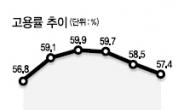 청년실업률 여전히 8%대…'속빈강정'