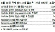 SNS의 힘!…'강남 스타일'에 빠진 ON세상