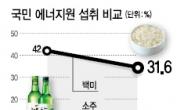 한국인, 밥심 대신 술심으로 산다